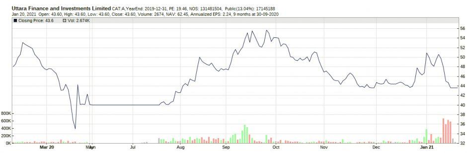 UTTARAFIN_20200120-20210121_price_chart